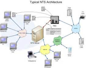 Computer Network Architect by Welcome To The World Of Netowrk What Is Computer Network