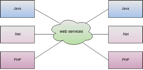 tutorial web services net what is web service javatpoint