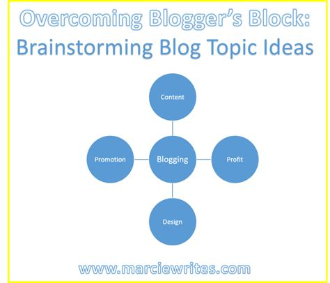 blogger questions overcoming blogger s block brainstorming blog topic ideas