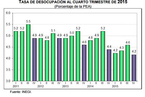 tasas y tarifas 2016 mexico el desempleo m 233 xico 4 2 en el cuarto trimestre 2015 la