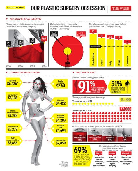 7 Interesting Facts About Cosmetic Surgery by 1000 Images About Plastic Surgery Facts On