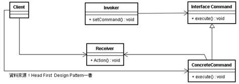 command pattern là gì 命令模式筆記 後篇 command pattern pin 點部落