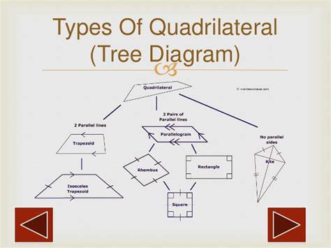 types  quadrilaterals  harshadeep pahurkar