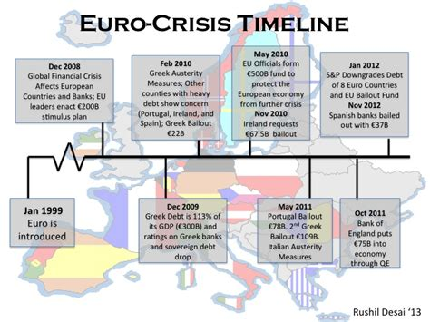 Financial Crisis In Europe Essay by Eurozone Crisisand Protests Eurozone Crisis Timeline