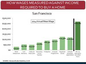 Requirements To Buy A California County S Median Income Buys How Much House