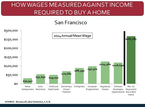 requirements to buy a house in california california county s median income buys how much house