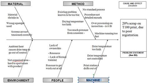 Fishbone Diagram   7 Steps to better problem solving