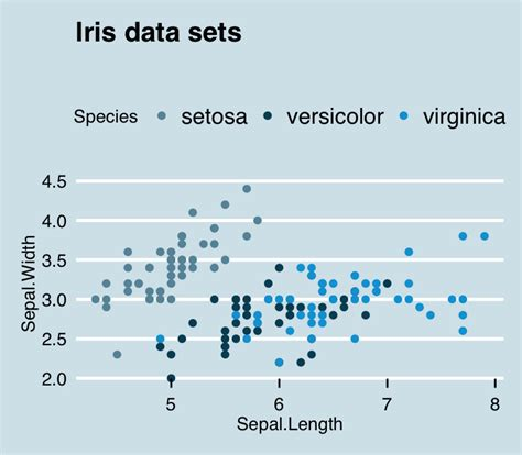 theme ggplot in r ggplot2 themes and background colors the 3 elements