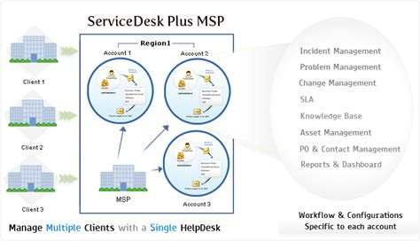 msp help desk managed service provider account