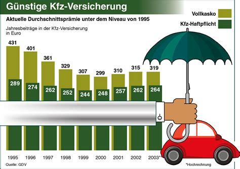 G Nstige Kfz Versicherung Online by G 252 Nstige Kfz Versicherung Pressemitteilung Gdv