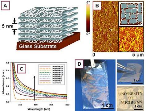 biopolimer adalah pembuatan dan karakterisasi kitosan montmorillonite