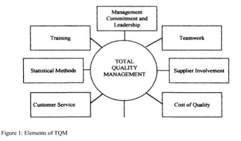 quality management thesis of leadership and tqm total quality management in