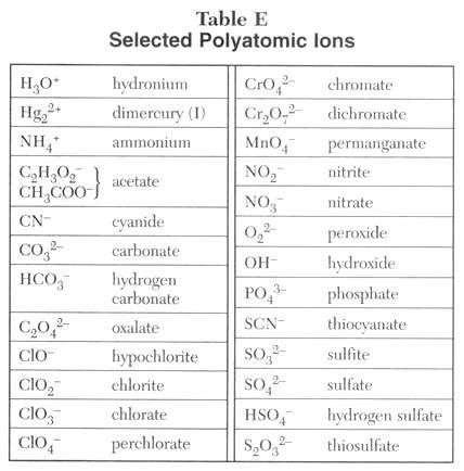 ionic tutorial italiano how to name covalent compounds naming ionic compounds n