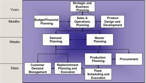 getting to grips with sales and operational planning bloor