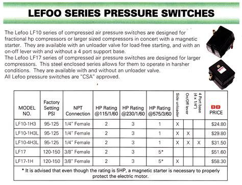 parts dynamic air compressor repair services torontohere     pressure