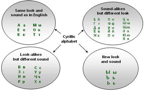 lettere in russo l alfabeto russo pseudonimo alfabeto cirillico