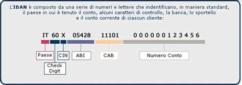 calcolo codice iban verifica iban related keywords keywordfree
