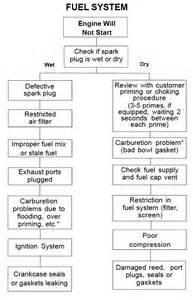 Fuel System Troubleshooting Chart Tecumseh Carburetor Rebuild Kit Tecumseh Parts Tecumseh