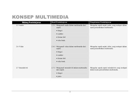 konsep format audio huraian sukatan pelajaran produksi multimedia