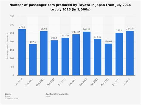 toyota products and toyota production in japan