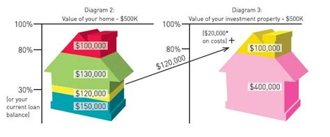 are home equity loans tax deductible how to make your