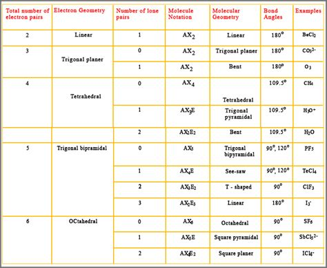 molecular geometry chart molecular geometry table pictures to pin on