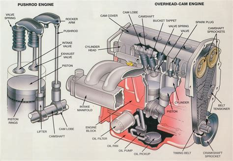 how does a cars engine work 2006 dodge dakota club electronic throttle control internal combustion engine exploded view google search engineering combustion