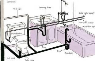 bathroom ventilation requirements venting