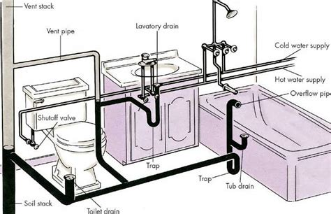 Vent Plumbing by Toilet Vent Pipe Location Get Free Image About Wiring Diagram