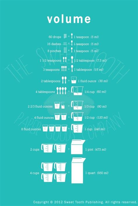 Kitchen Conversion Poster by Cooking Measurement Chart Volume Liquid Measures Food Cooking Mathematics