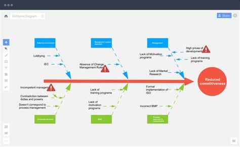free and printable ishikawa diagram diagram site