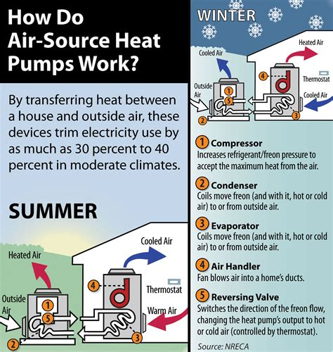 how heating systems work the benefits of air source heat pumps wright hennepin