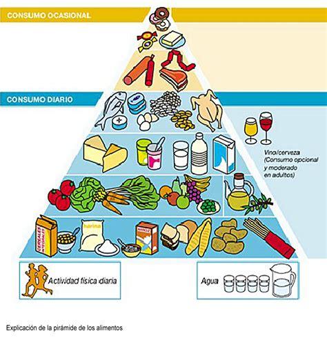 lindavita la pir 225 mide de los alimentos - Piramide De Alimentos