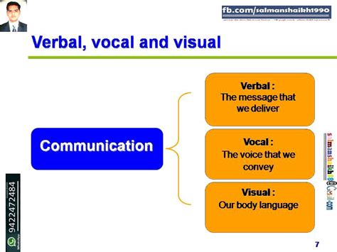 design form of visual communication 7 verbal vocal and visual form of communication youtube