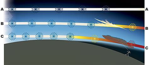 scattering of light definition nws jetstream the color of clouds