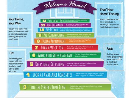 new home construction steps new home construction steps new home construction