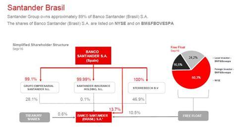 santander brazil provisioned overvalued margin