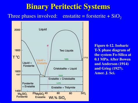binary peritectic phase diagram ppt eutectic and peritectic systems powerpoint presentation id 311513