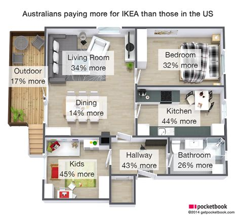 ikea kitchen floor plans how much does ikea really overcharge australians here s