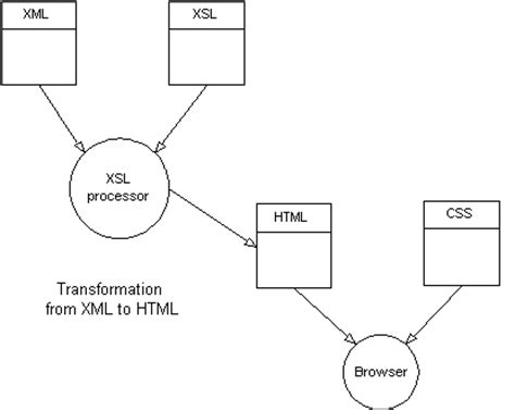 xslt matches string pattern objects by design transforming xmi to html