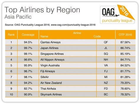 Asia Mba Ranking 2016 by Qantas Named Asia Pacific S Most Punctual Airline