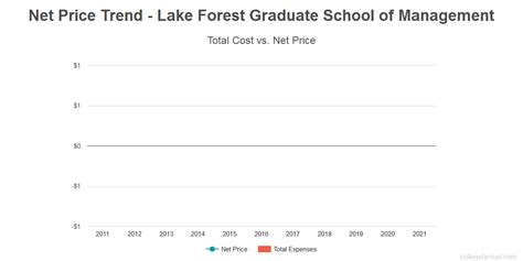 Forest Mba Programs by What Is The Value Of A Degree From Lake Forest Graduate