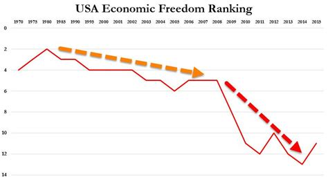 Topi Trucket Freedom Usa Co the decline of american freedom in one simple chart zero hedge