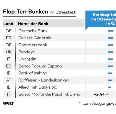 größten banken der welt banken stresstest legt europas schw 228 chen gnadenlos offen