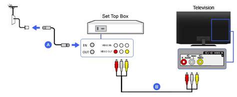 Stb Tv Digital composite set top box bravia tv connectivity guide