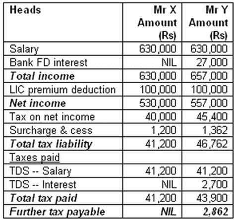 different sections of income tax india six reasons why you must file income tax returns and