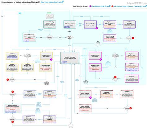 ux process diagram process flow diagram ux wiring diagram schemes
