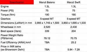Maruti Suzuki Baleno Specifications Maruti Baleno Vs Features Specifications Comparison