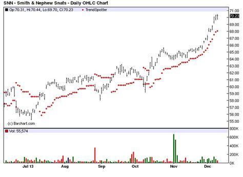 bar chart top 100 stocks smith nephew barchart s chart of the day jim van