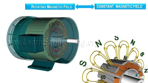 how a synchronous motor works working principle and construction of a synchronous motor
